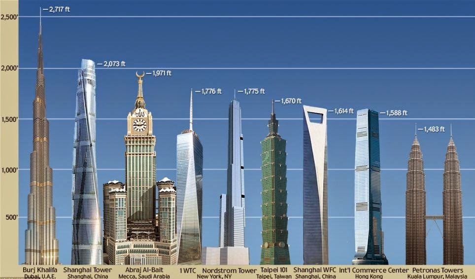 The tallest building in the world is now by Fareed Zakaria